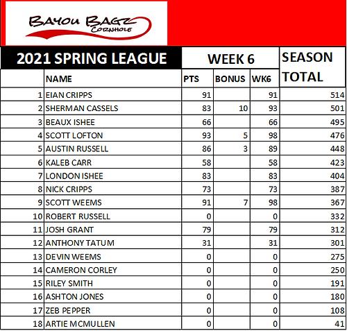 Week 6 Scorecard.png
