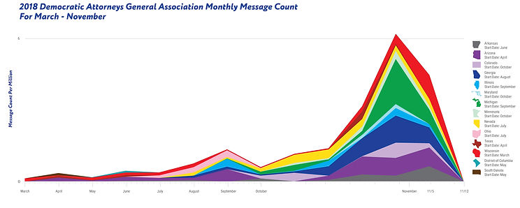 2018 DAGA Area Graph on Texting