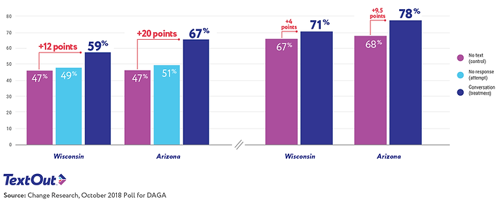 DAGA Texting Results on Turnout in Wisconsin and Arizona