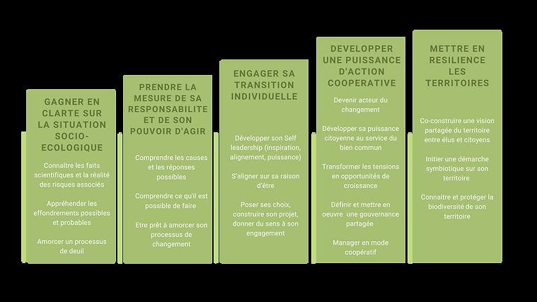 Parcours de transformation (1).png