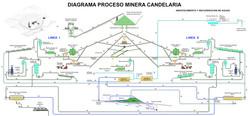 Proyecto Candelaria