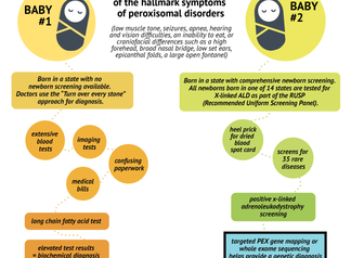 A diagnostic odyssey | How does a patient receive a diagnosis of a peroxisomal disorder?