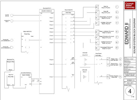 Sound System Block Diagram