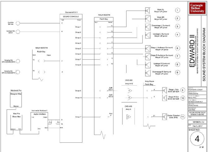 Sound System Block Diagram
