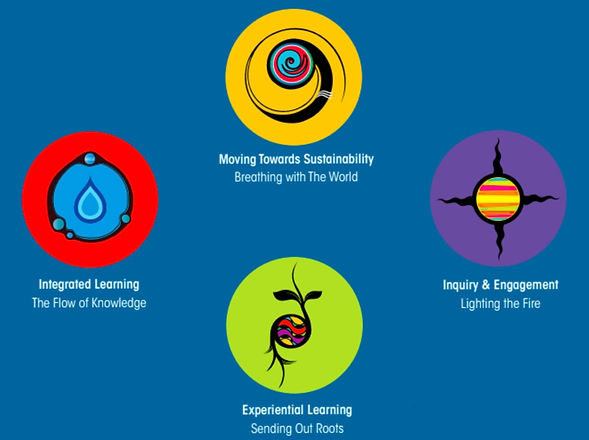 Symbols of four Indigenous lenses of environmental inquiry