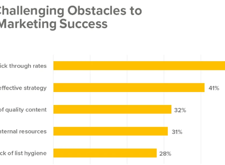 CTRs: The Most Challenging Obstacle In Email Marketing