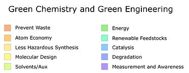 Green Chemistry and Engineering Key Scal