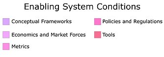 Enabling Systems Conditions Key Scaled.p