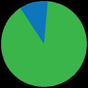 diagrama pie de proyectos aprobados