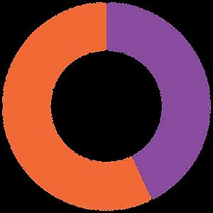 diagrama de aro de comunidades que mejoran sus medios de vida