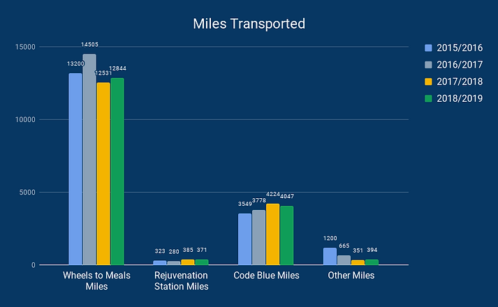 Miles Transported (1).png