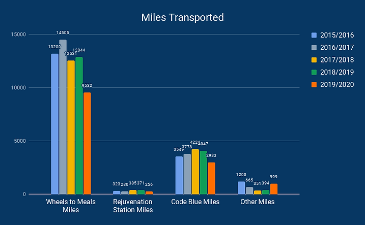 Miles Transported (2).png