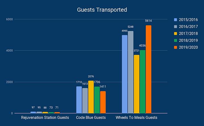 Guests Transported (3).png