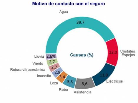 El 30% de los españoles usó su seguro de Hogar en 2016