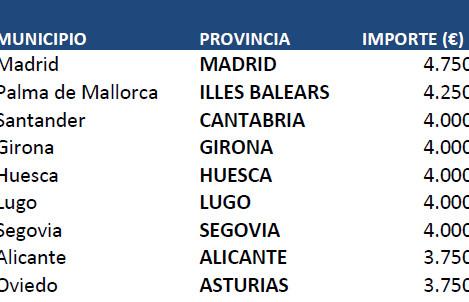 Morirse en Madrid y Palma de Mallorca sale más caro
