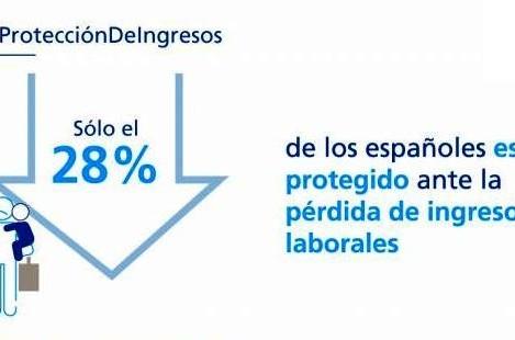 El 72% de los españoles no está protegido ante la pérdida de ingresos laborales