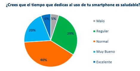 Uso del móvil y vida social: el 34% de los españoles cree que es negativo