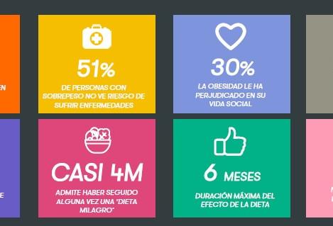 El 80% de los españoles obesos cree no estarlo
