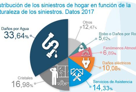 Un 33,6% de los siniestros de los seguros de Hogar son causados por daños por agua