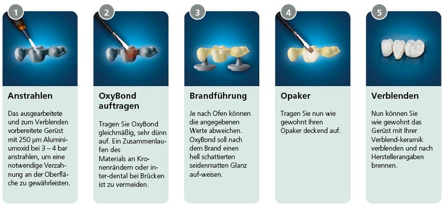 Oxybond_Anwendung.png