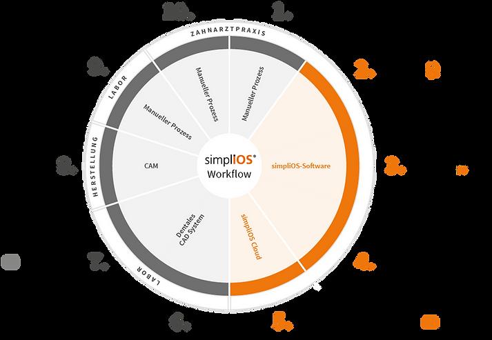 simplios-Workflow1x.png