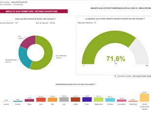 Impact du Covid-19 : enquête et résultats sur l'activité touristique dans le Gers