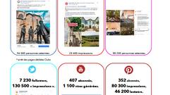 Plus d' 1,5 million de vues sur Facebook pour Gers Gascogne Tourisme