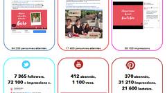 Le Gers encore dans les destinations françaises les plus performantes sur les réseaux !