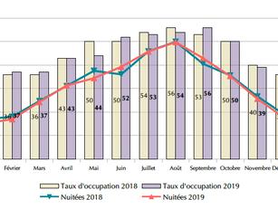 Bilan 2019 : l'hôtellerie, une baisse de 1 % des nuitées