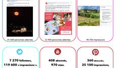1 million de vues sur Facebook pour Gers Gascogne Tourisme