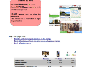 46 000 visites pour le mois de mai 2020 sur les sites de www.tourisme-gers.com