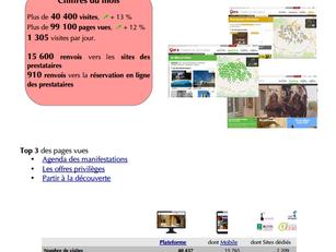 Près de 100 000 pages vues pour le mois d'octobre sur les sites de www.tourisme-gers.com