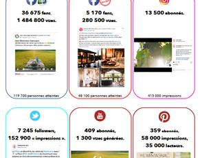 Près d'1,5 million de vues sur Facebook pour Gers Gascogne Tourisme