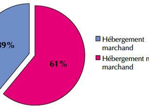 Bilan 2019 : une capacité d'accueil de 74 600 lits dans le Gers