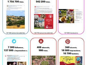 Le Gers a nouveau dans les destinations françaises les plus performantes sur les réseaux !