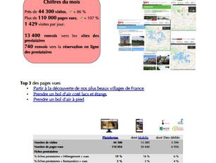 Près de 44 300 visites pour le mois de mars sur les sites de www.tourisme-gers.com