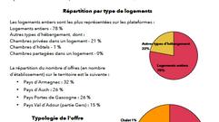 Bilan 2020 : le locatif sur les plateformes Airbnb et Vrbo !