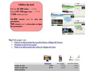 Près de 34 500 visites pour le mois de février sur les sites de www.tourisme-gers.com