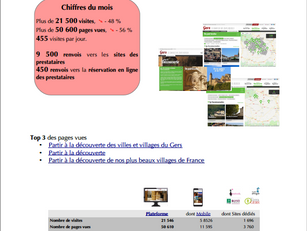 21 500 visites pour le mois d'avril 2020 sur les sites de www.tourisme-gers.com