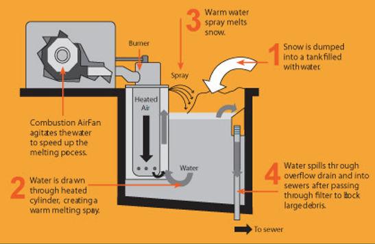 Trecan Snow Melter | Snow Removal by melting