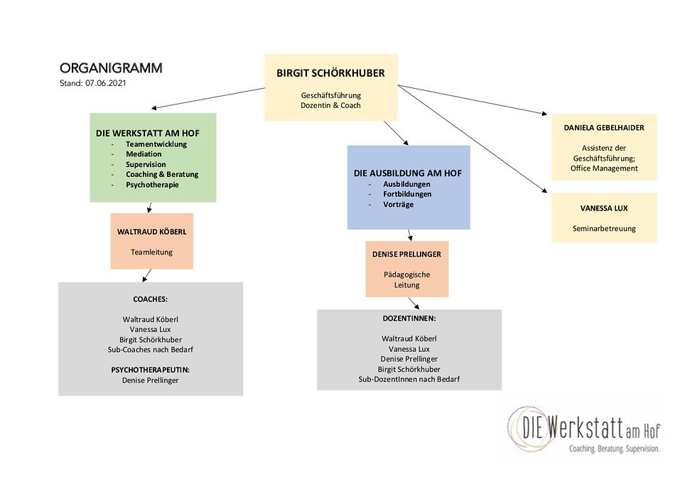 Organigramm Homepage.png