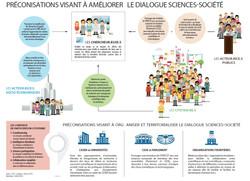 Dialogue Science Société