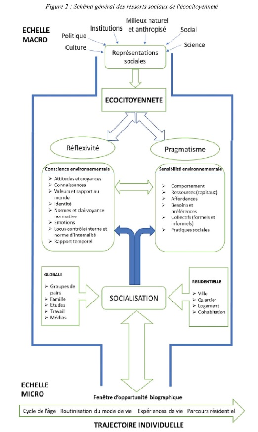 Ressorts sociaux ecocitoyennente
