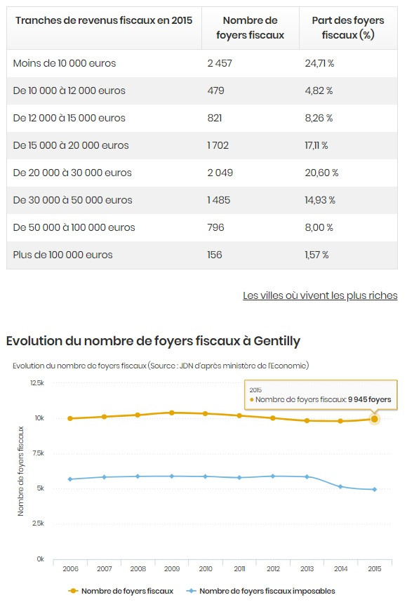 Profil foyers fiscaux Gentilly