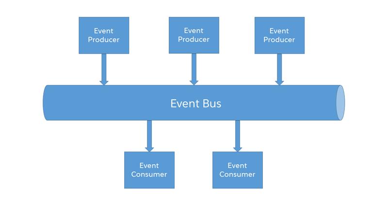 Platform events in Salesforce !