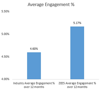 Engagement Rate.png
