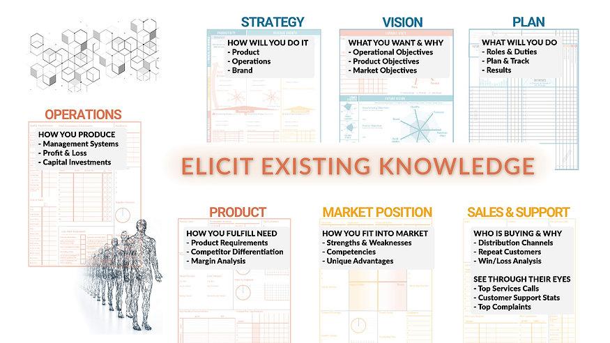 ELICIT EXISTIG KNOWLEDGE