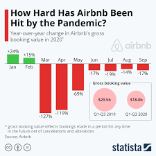 How the pandemic affected Ireland's Airbnb market this summer.