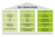 3piliers-infographie-de.png