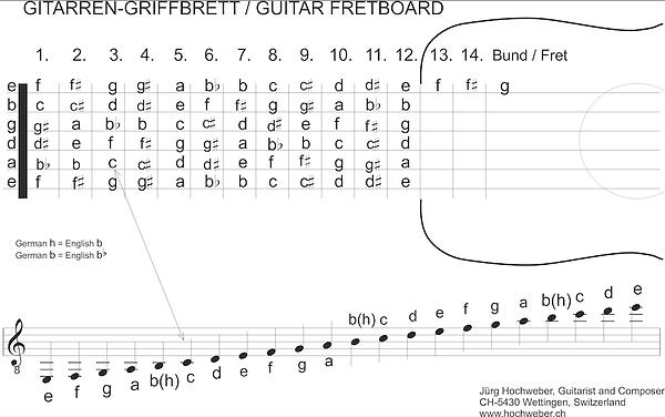 Gitarren-Brett.png
